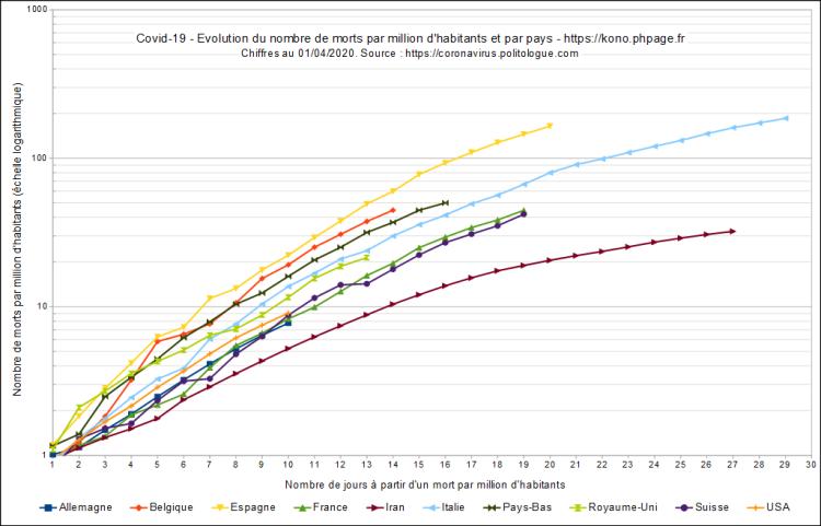 Covid-19, évolution du nombre de morts par millions d'habitants et par pays, échelle logarithmique, au 01/04/2020.