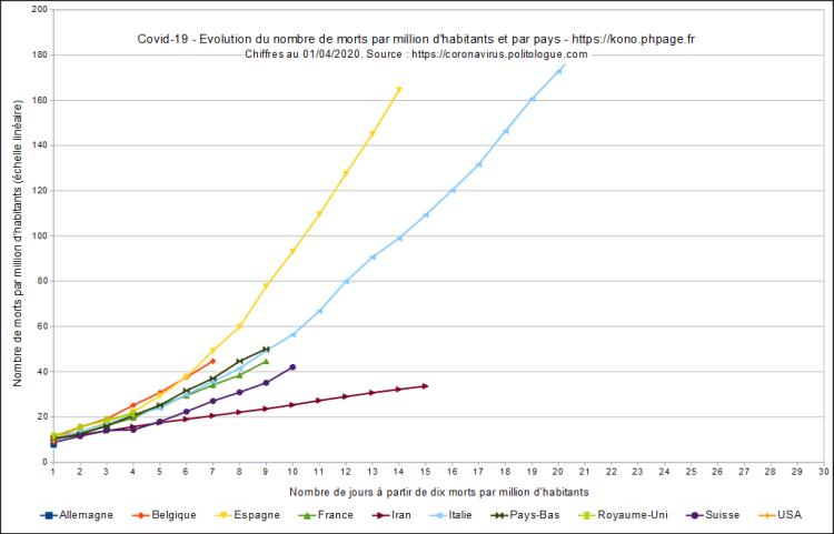Covid-19, évolution du nombre de morts par millions d'habitants et par pays, début à 10 morts par million d'habitants, échelle linéaire, au 01/04/2020.