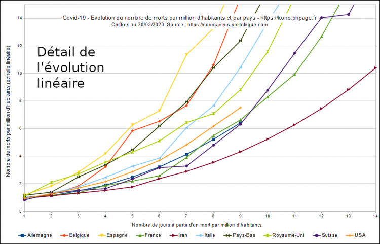 Covid-19, évolution du nombre de morts par millions d'habitants et par pays, échelle linéaire, détail, au 30/03/2020.